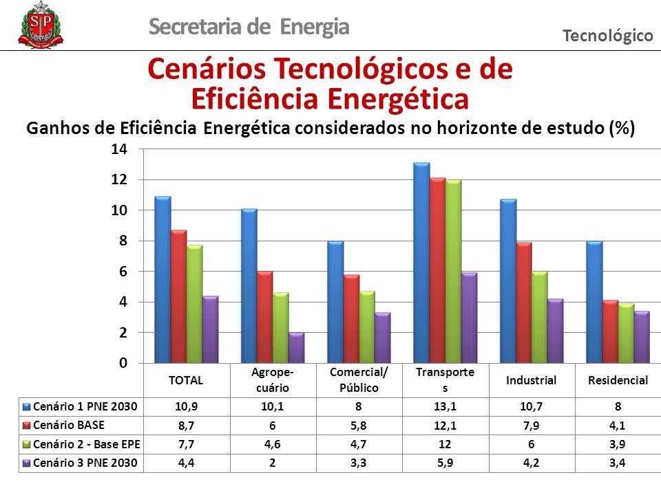 Secretaria de Energia Cenários Tecnológicos e de Eficiência Energética Ganhos de Eficiência Energética considerados no horizonte de estudo (%) Tecnoló