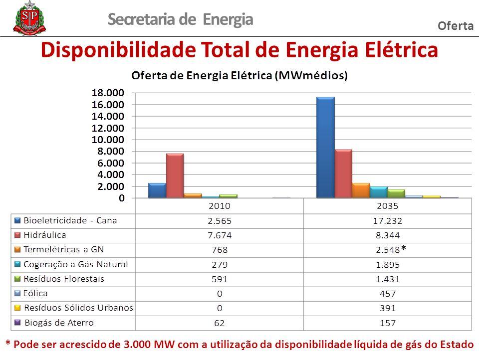 Secretaria de Energia Disponibilidade Total de Energia Elétrica * Pode ser acrescido de 3.000 MW com a utilização da disponibilidade líquida de gás do