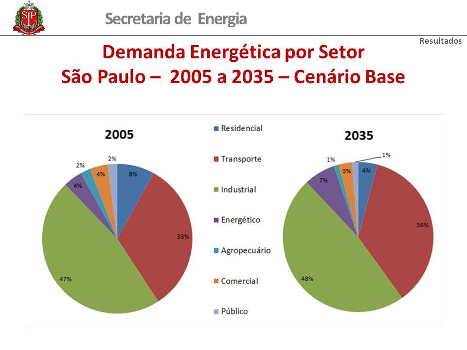 Secretaria de Energia Demanda Energética por Setor São Paulo – 2005 a 2035 – Cenário Base Resultados