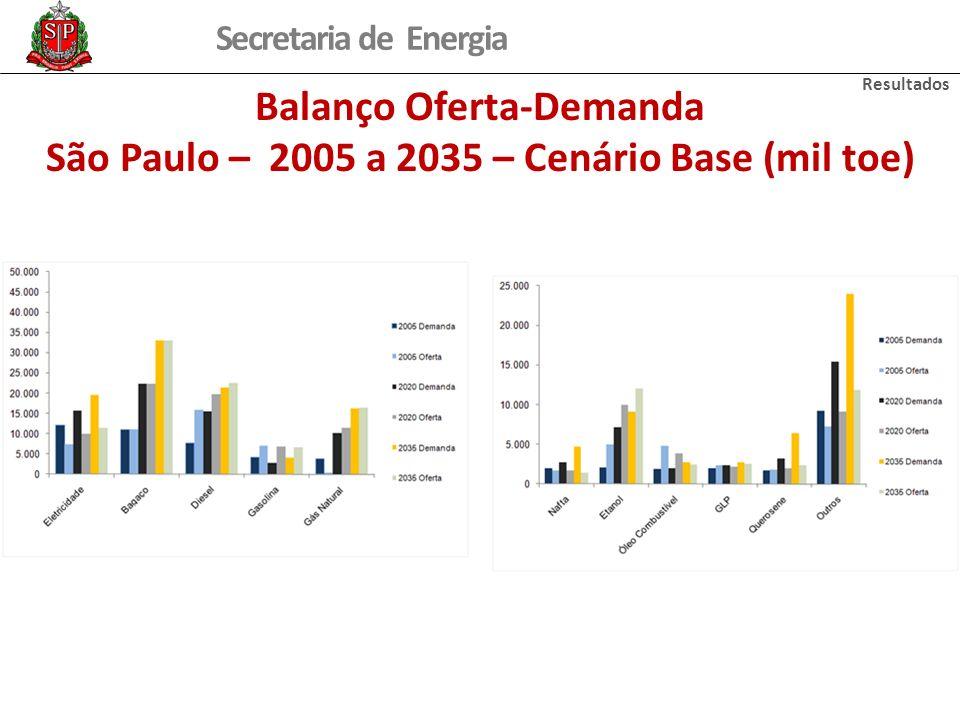 Secretaria de Energia Balanço Oferta-Demanda São Paulo – 2005 a 2035 – Cenário Base (mil toe) Resultados