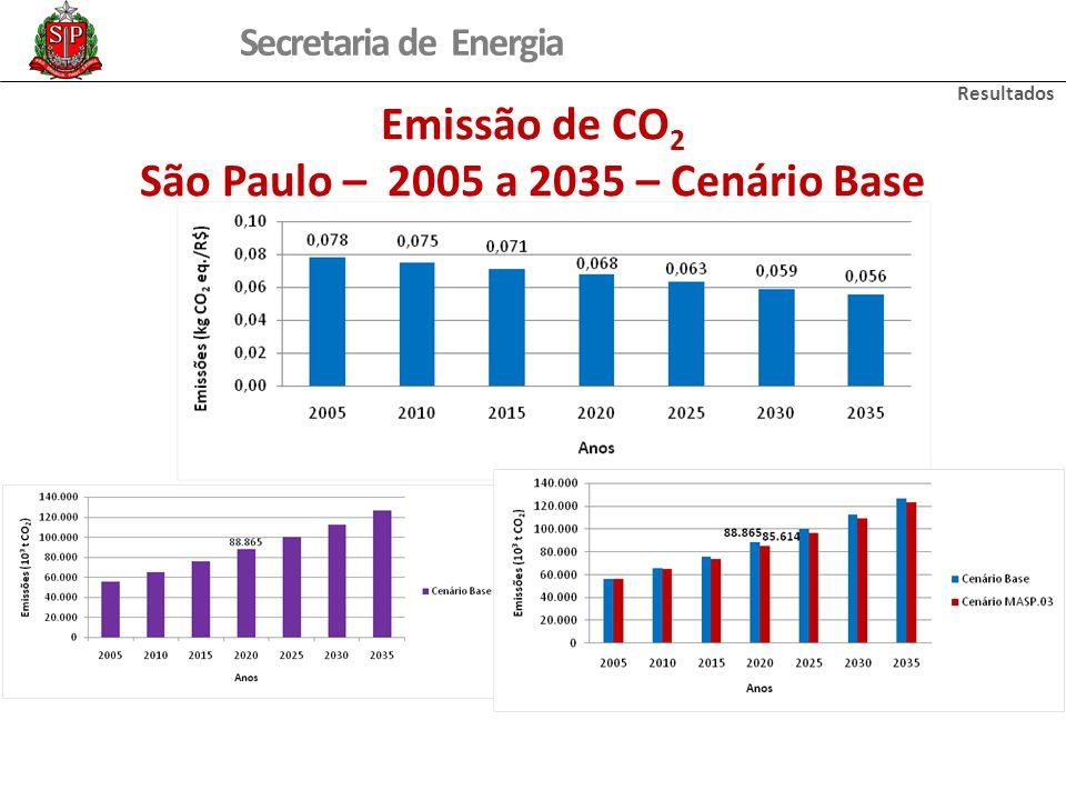 Secretaria de Energia Emissão de CO 2 São Paulo – 2005 a 2035 – Cenário Base Resultados