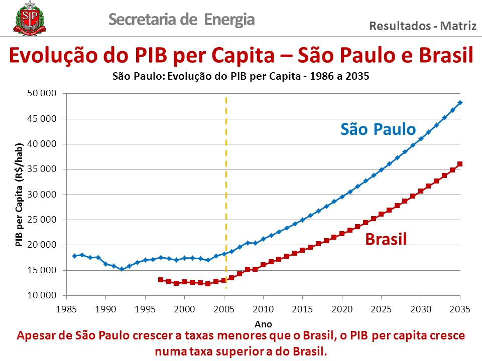 Secretaria de Energia Evolução do PIB per Capita – São Paulo e Brasil Apesar de São Paulo crescer a taxas menores que o Brasil, o PIB per capita cresce numa taxa superior a do Brasil.