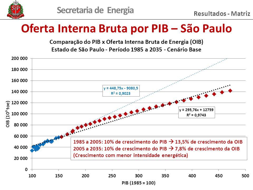 Secretaria de Energia Oferta Interna Bruta por PIB – São Paulo 1985 a 2005: 10% de crescimento do PIB 13,5% de crescimento da OIB 2005 a 2035: 10% de crescimento do PIB 7,8% de crescimento da OIB (Crescimento com menor intensidade energética) Resultados - Matriz