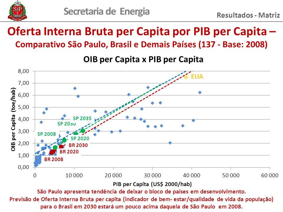 Secretaria de Energia Oferta Interna Bruta per Capita por PIB per Capita – Comparativo São Paulo, Brasil e Demais Países (137 - Base: 2008) Resultados - Matriz São Paulo apresenta tendência de deixar o bloco de países em desenvolvimento.