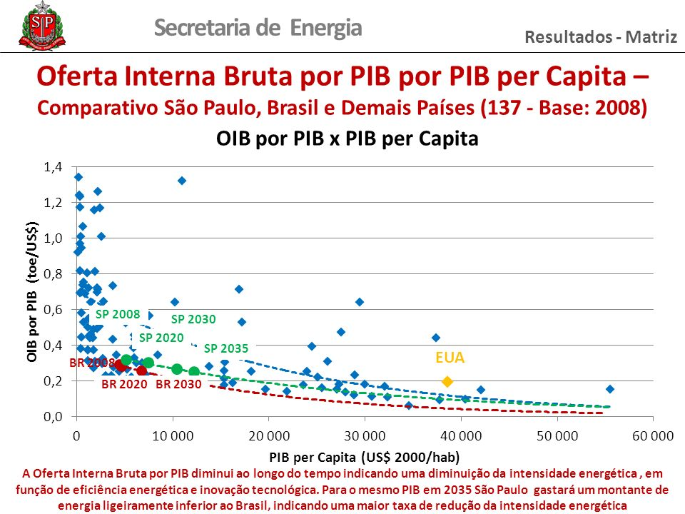 Secretaria de Energia Resultados - Matriz Oferta Interna Bruta por PIB por PIB per Capita – Comparativo São Paulo, Brasil e Demais Países (137 - Base: 2008) A Oferta Interna Bruta por PIB diminui ao longo do tempo indicando uma diminuição da intensidade energética, em função de eficiência energética e inovação tecnológica.