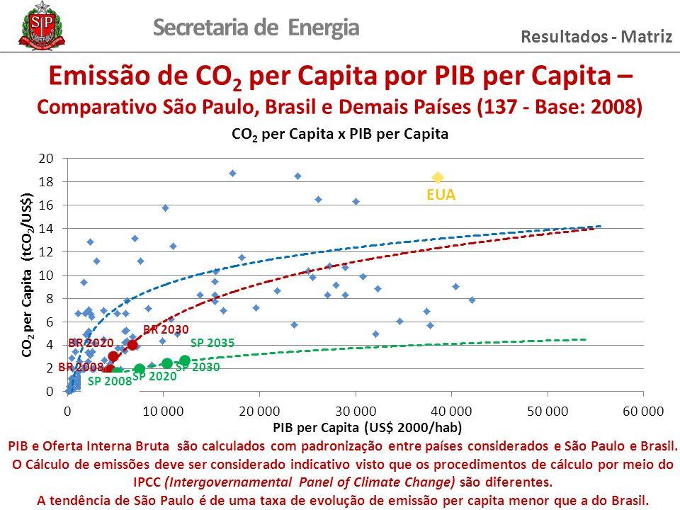 Secretaria de Energia Resultados - Matriz Emissão de CO 2 per Capita por PIB per Capita – Comparativo São Paulo, Brasil e Demais Países (137 - Base: 2008) EUA SP 2008 SP 2020 SP 2030 SP 2035 BR 2008 BR 2020 BR 2030 PIB e Oferta Interna Bruta são calculados com padronização entre países considerados e São Paulo e Brasil.