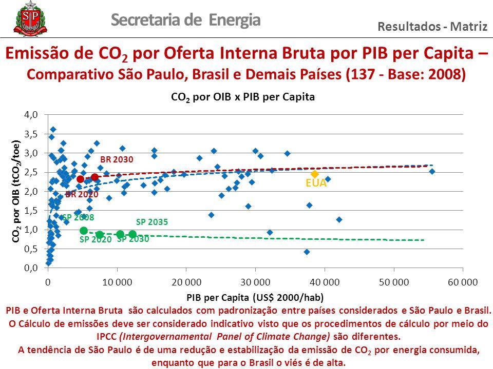 Secretaria de Energia Resultados - Matriz Emissão de CO 2 por Oferta Interna Bruta por PIB per Capita – Comparativo São Paulo, Brasil e Demais Países