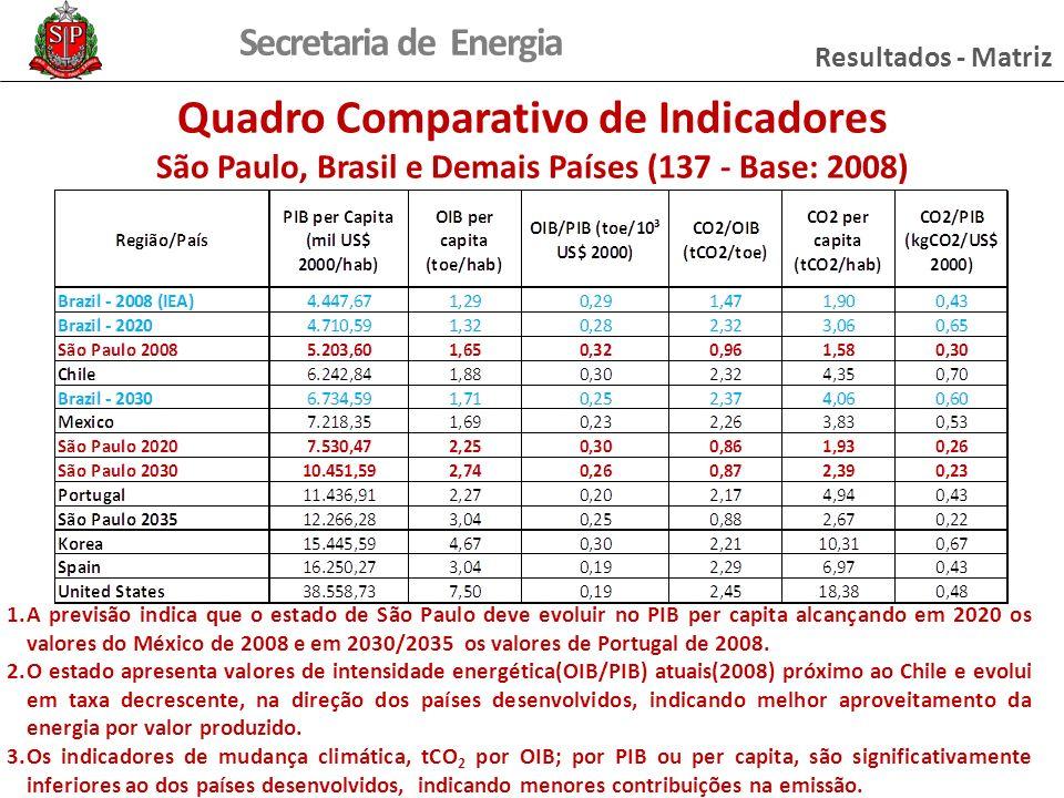 Secretaria de Energia Resultados - Matriz Quadro Comparativo de Indicadores São Paulo, Brasil e Demais Países (137 - Base: 2008) 1.A previsão indica que o estado de São Paulo deve evoluir no PIB per capita alcançando em 2020 os valores do México de 2008 e em 2030/2035 os valores de Portugal de 2008.