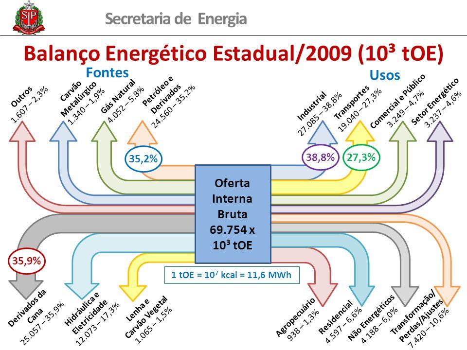 Secretaria de Energia Balanço Energético Estadual/2009 (10³ tOE) Oferta Interna Bruta 69.754 x 10³ tOE Outros 1.607 – 2,3% Carvão Metalúrgico 1.340 – 1,9% Gás Natural 4.052 – 5,8% Petróleo e Derivados 24.560 – 35,2% Industrial 27.085 – 38,8% Transportes 19.040 – 27,3% Comercial e Público 3.249 – 4,7% Setor Energético 3.237 – 4,6% Derivados da Cana 25.057 – 35,9% Hidráulica e Eletricidade 12.073 – 17,3% Lenha e Carvão Vegetal 1.065 – 1,5% Agropecuário 938 – 1,3% Residencial 4.597 – 6,6% Não Energéticos 4.188 – 6,0% Transformação/ Perdas/Ajustes 7.420 – 10,6% Fontes Usos 35,2%35,9%38,8%27,3% 1 tOE = 10 7 kcal = 11,6 MWh