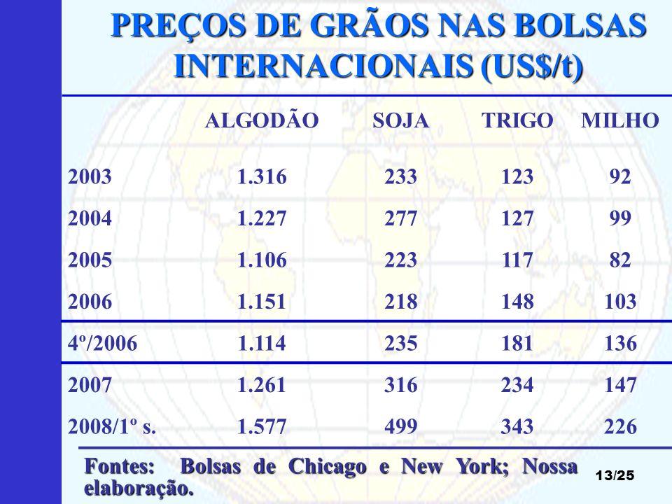 PREÇOS DE GRÃOS NAS BOLSAS INTERNACIONAIS (US$/t) 13/25 Fonte: CONAB. Fontes: Bolsas de Chicago e New York; Nossa elaboração. ALGODÃOSOJATRIGOMILHO 20
