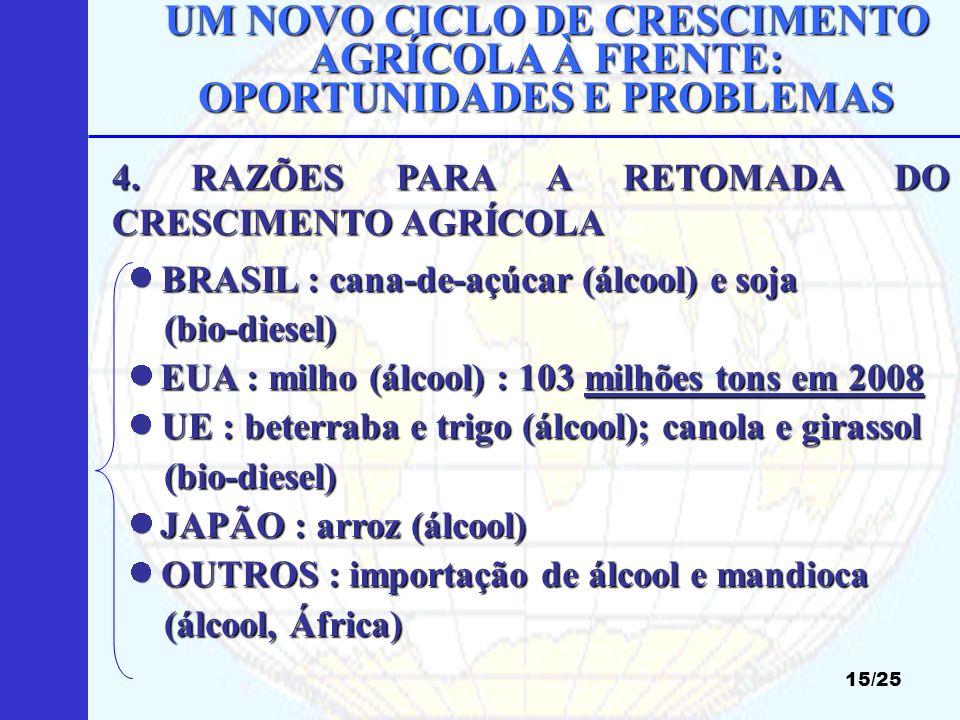 UM NOVO CICLO DE CRESCIMENTO AGRÍCOLA À FRENTE: OPORTUNIDADES E PROBLEMAS 15/25 BRASIL : cana-de-açúcar (álcool) e soja BRASIL : cana-de-açúcar (álcoo
