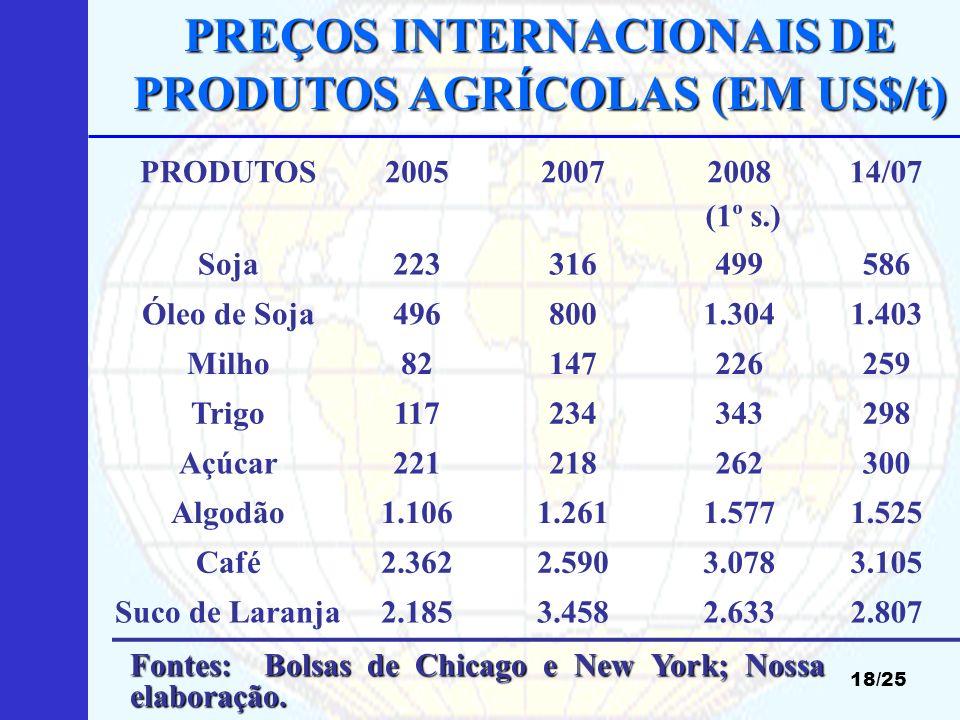 PREÇOS INTERNACIONAIS DE PRODUTOS AGRÍCOLAS (EM US$/t) 18/25 Fonte: CONAB. Fontes: Bolsas de Chicago e New York; Nossa elaboração. PRODUTOS20052007200
