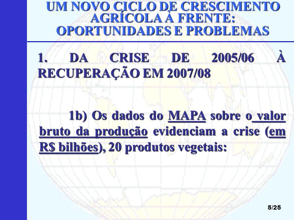 UM NOVO CICLO DE CRESCIMENTO AGRÍCOLA À FRENTE: OPORTUNIDADES E PROBLEMAS 1999 :103.892 2002 : 122.916 2003 : 141.498 2004 : 138.063 2005 : 115.392 2006 :115.241 2007 : 132.583 2008 (est.) : 155.265 6/25 Fonte: José Garcia Gasques (MAPA), 06/2008 Euforia Crise Recuperação