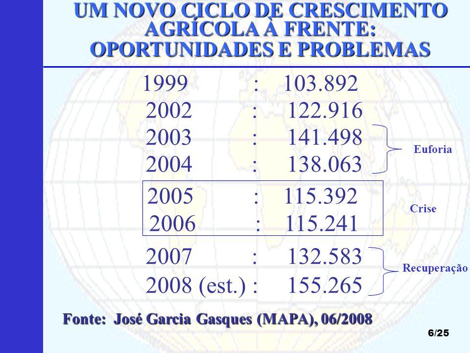 UM NOVO CICLO DE CRESCIMENTO AGRÍCOLA À FRENTE: OPORTUNIDADES E PROBLEMAS 17/25 5b) Mesmo com a crise, Forte elevação dos preços internacionais de grãos (TABELA) Estoques historicamente baixos (sobre o consumo no mundo em 2008): 07/2008: · Milho:13,3% · Trigo:20,6% · Arroz:19,1% · Soja:20,5% · Algodão:42,3% · Algodão:42,3% 5.