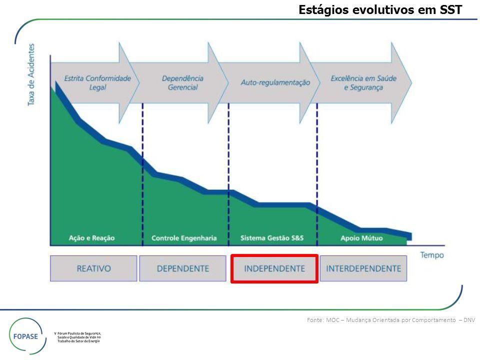 Fonte: MOC – Mudança Orientada por Comportamento – DNV Estágios evolutivos em SST
