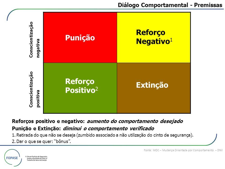 Diálogo Comportamental - Premissas Fonte: MOC – Mudança Orientada por Comportamento – DNV Punição Reforço Positivo 2 Reforço Negativo 1 Extinção Refor
