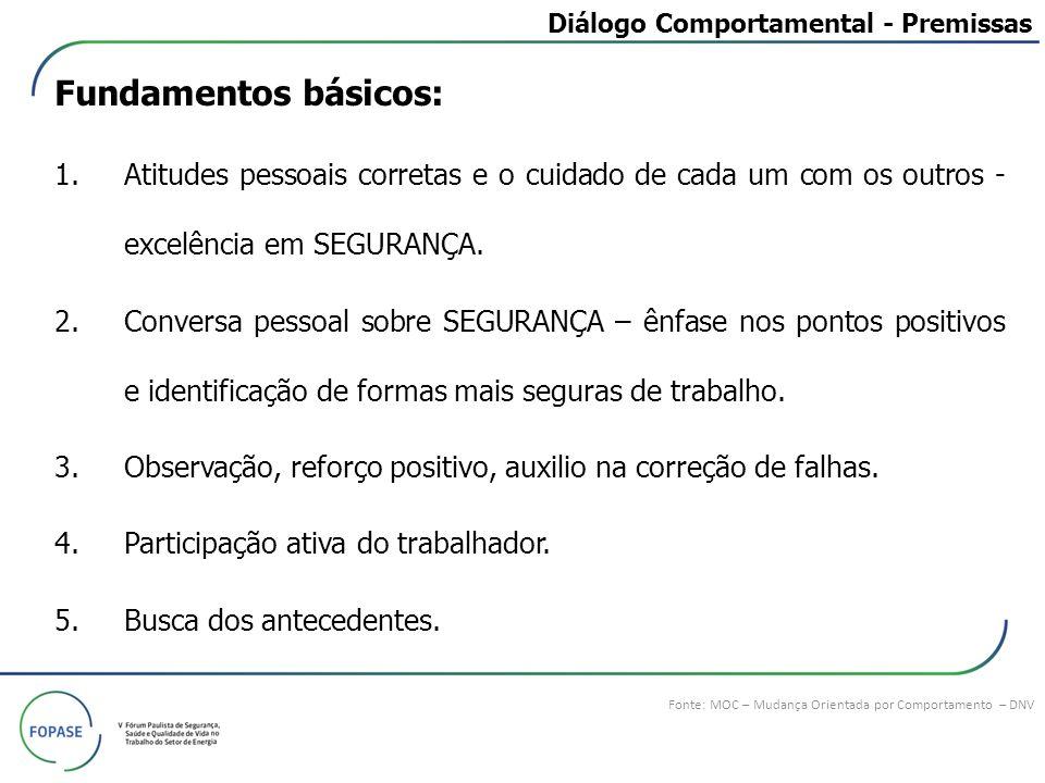 Diálogo Comportamental - Premissas Fonte: MOC – Mudança Orientada por Comportamento – DNV Fundamentos básicos: 1.Atitudes pessoais corretas e o cuidad
