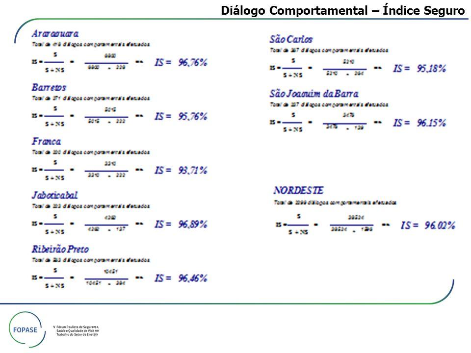 Diálogo Comportamental – Número Individual de Observações