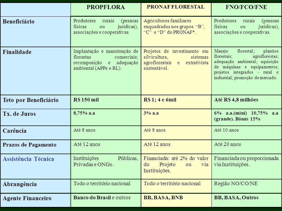 BB, BASA, OutrosBB, BASA, BNBBanco do Brasil e outros Agente Financeiro Região NO/CO/NETodo o território nacional Abrangência Financiada ou proporcion
