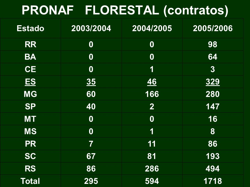 PRONAF FLORESTAL (contratos) 1718594295Total 49428686RS 1938167SC 86117PR 810MS 1600MT 147240SP 28016660MG 3294635ES 310CE 6400BA 9800RR 2005/20062004