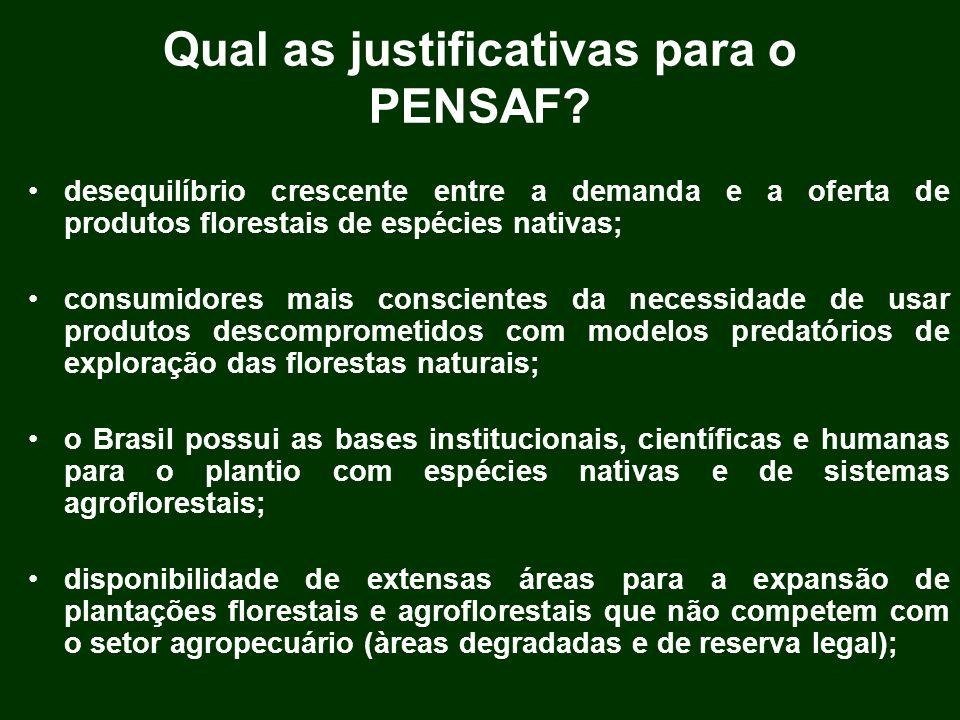 Qual as justificativas para o PENSAF? desequilíbrio crescente entre a demanda e a oferta de produtos florestais de espécies nativas; consumidores mais