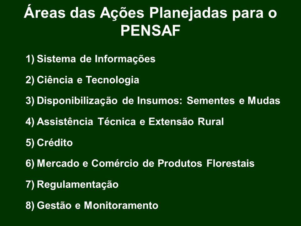 Áreas das Ações Planejadas para o PENSAF 1)Sistema de Informações 2)Ciência e Tecnologia 3)Disponibilização de Insumos: Sementes e Mudas 4)Assistência