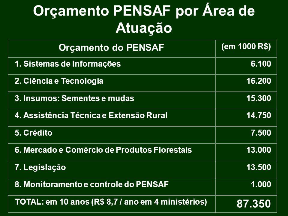 Orçamento PENSAF por Área de Atuação Orçamento do PENSAF 1. Sistemas de Informações 2. Ciência e Tecnologia 3. Insumos: Sementes e mudas 4. Assistênci