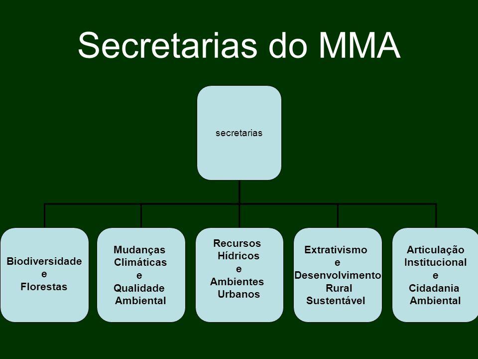 Secretarias do MMA secretarias Biodiversidade e Florestas Mudanças Climáticas e Qualidade Ambiental Recursos Hídricos e Ambientes Urbanos Extrativismo