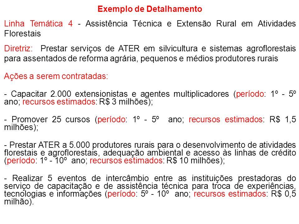 Exemplo de Detalhamento Linha Temática 4 - Assistência Técnica e Extensão Rural em Atividades Florestais Diretriz: Prestar serviços de ATER em silvicu