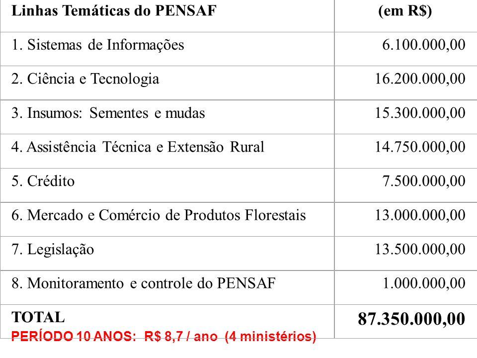 Linhas Temáticas do PENSAF(em R$) 1. Sistemas de Informações6.100.000,00 2. Ciência e Tecnologia16.200.000,00 3. Insumos: Sementes e mudas15.300.000,0