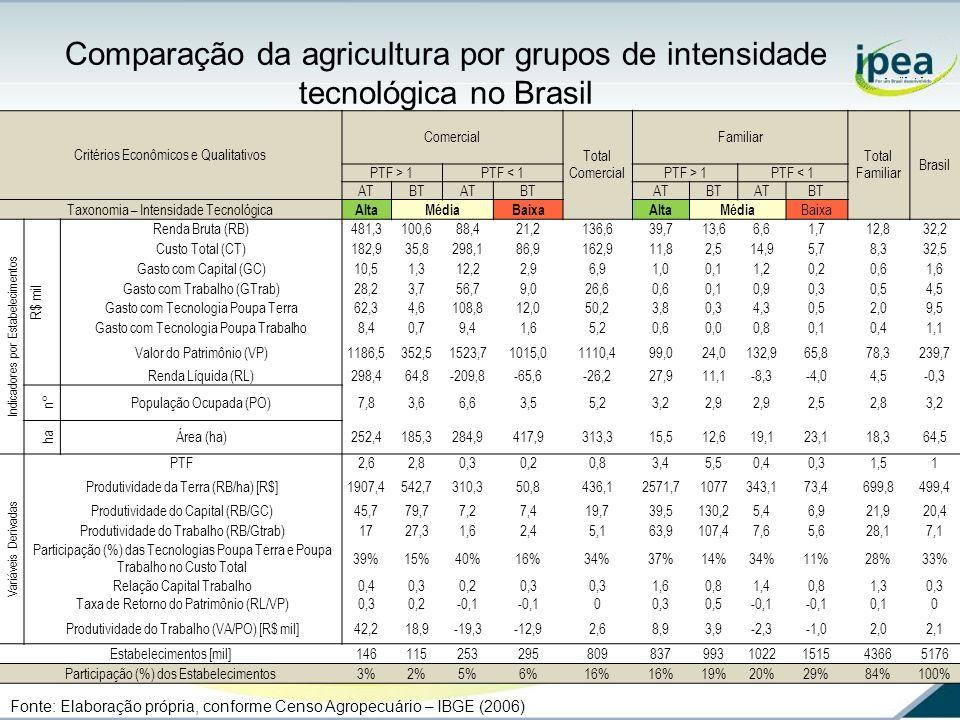 Comparação da agricultura por grupos de intensidade tecnológica no Brasil Fonte: Elaboração própria, conforme Censo Agropecuário – IBGE (2006) Critéri