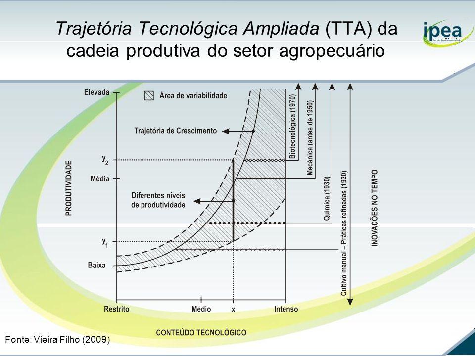 Trajetória Tecnológica Ampliada (TTA) da cadeia produtiva do setor agropecuário Fonte: Vieira Filho (2009)