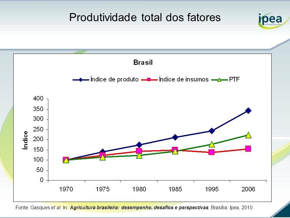 Produtividade total dos fatores Fonte: Gasques et al. In: Agricultura brasileira: desempenho, desafios e perspectivas. Brasília: Ipea, 2010.