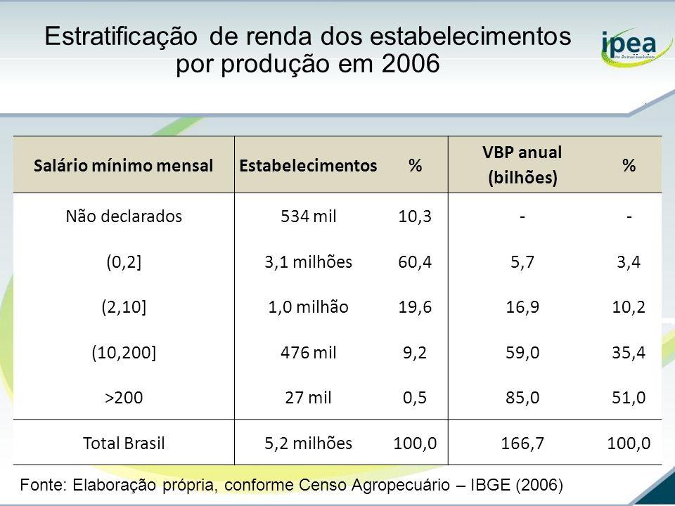 Estratificação de renda dos estabelecimentos por produção em 2006 Salário mínimo mensalEstabelecimentos% VBP anual (bilhões) % Não declarados534 mil10