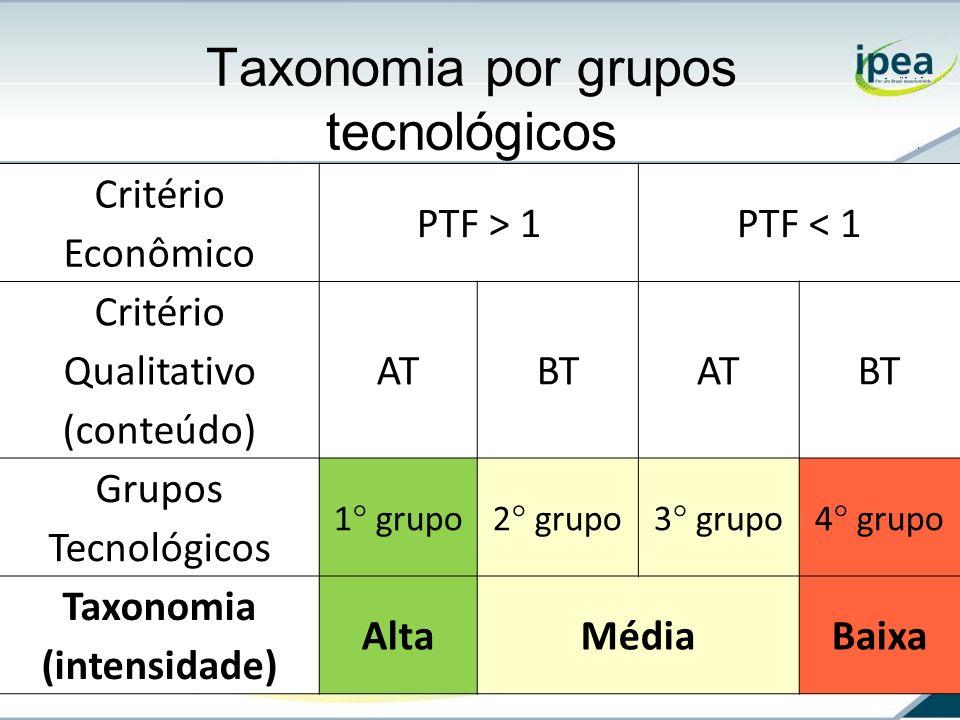 Taxonomia por grupos tecnológicos Critério Econômico PTF > 1PTF < 1 Critério Qualitativo (conteúdo) ATBTATBT Grupos Tecnológicos 1° grupo2° grupo3° gr