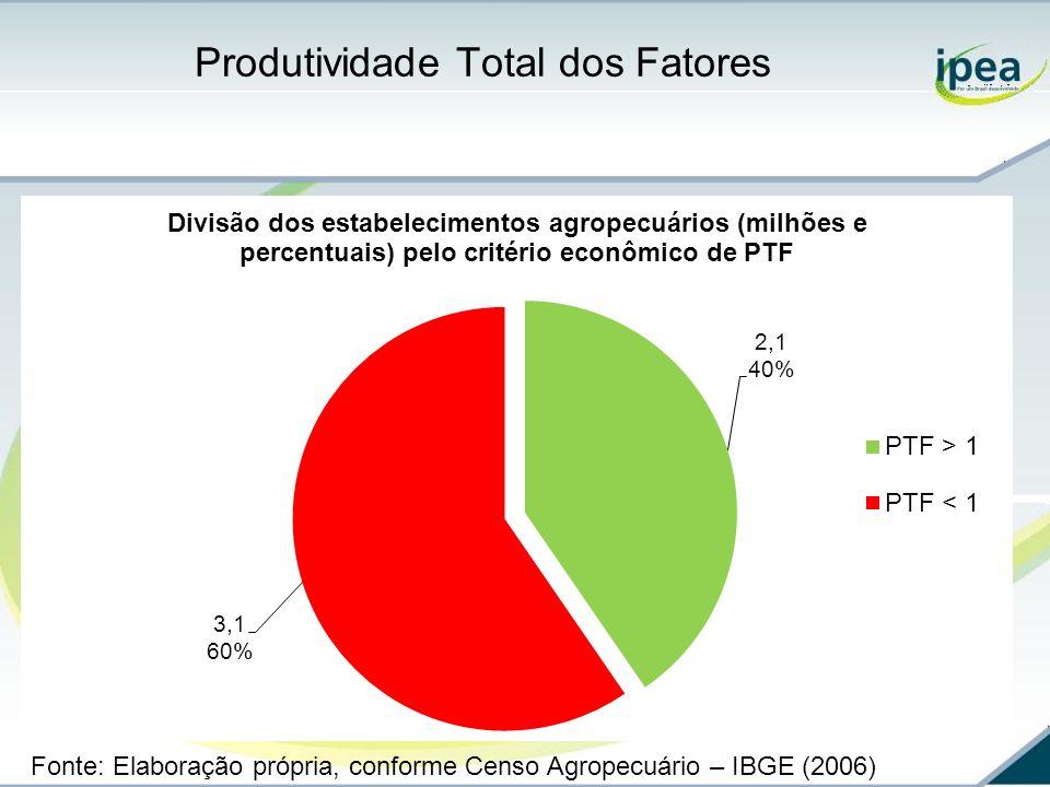 Produtividade Total dos Fatores Fonte: Elaboração própria, conforme Censo Agropecuário – IBGE (2006)