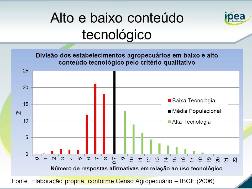 Alto e baixo conteúdo tecnológico Fonte: Elaboração própria, conforme Censo Agropecuário – IBGE (2006)