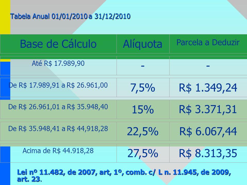 21 Tabela Anual 01/01/2010 a 31/12/2010 Base de CálculoAlíquota Parcela a Deduzir Até R$ 17.989,90 -- De R$ 17.989,91 a R$ 26.961,00 7,5%R$ 1.349,24 D