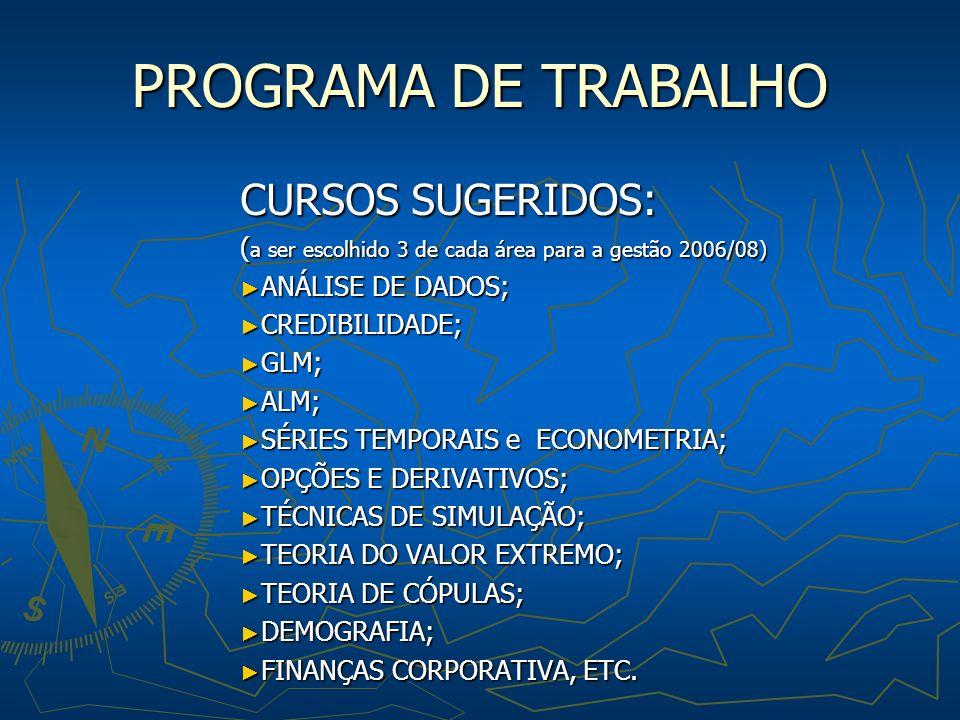 PROGRAMA DE TRABALHO CURSOS SUGERIDOS: ( a ser escolhido 3 de cada área para a gestão 2006/08) ANÁLISE DE DADOS; ANÁLISE DE DADOS; CREDIBILIDADE; CREDIBILIDADE; GLM; GLM; ALM; ALM; SÉRIES TEMPORAIS e ECONOMETRIA; SÉRIES TEMPORAIS e ECONOMETRIA; OPÇÕES E DERIVATIVOS; OPÇÕES E DERIVATIVOS; TÉCNICAS DE SIMULAÇÃO; TÉCNICAS DE SIMULAÇÃO; TEORIA DO VALOR EXTREMO; TEORIA DO VALOR EXTREMO; TEORIA DE CÓPULAS; TEORIA DE CÓPULAS; DEMOGRAFIA; DEMOGRAFIA; FINANÇAS CORPORATIVA, ETC.
