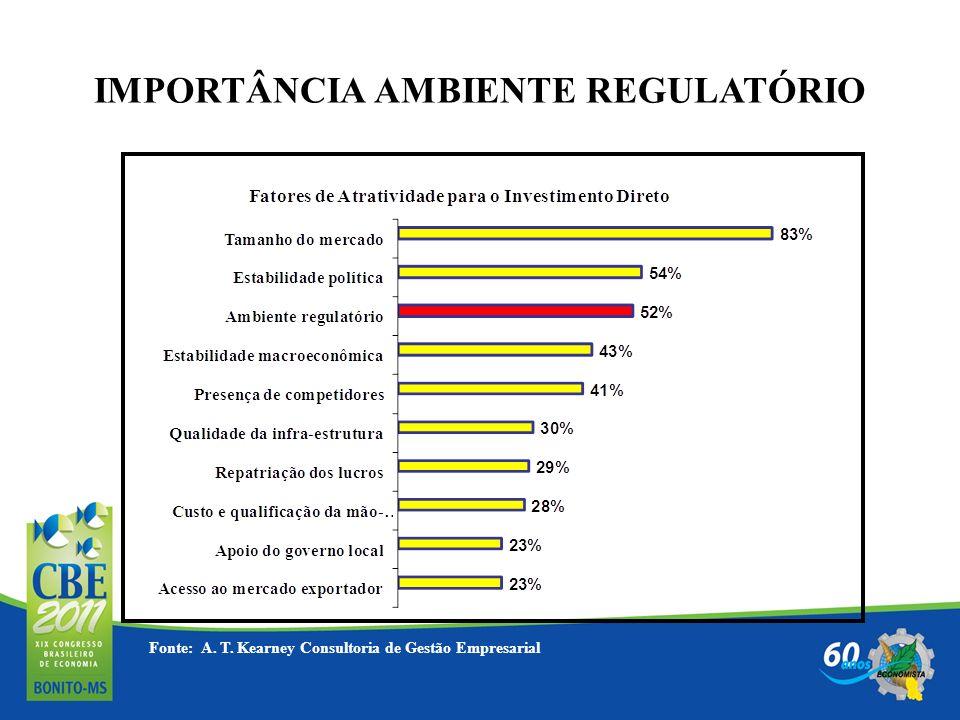 IMPORTÂNCIA AMBIENTE REGULATÓRIO Fonte: A. T. Kearney Consultoria de Gestão Empresarial