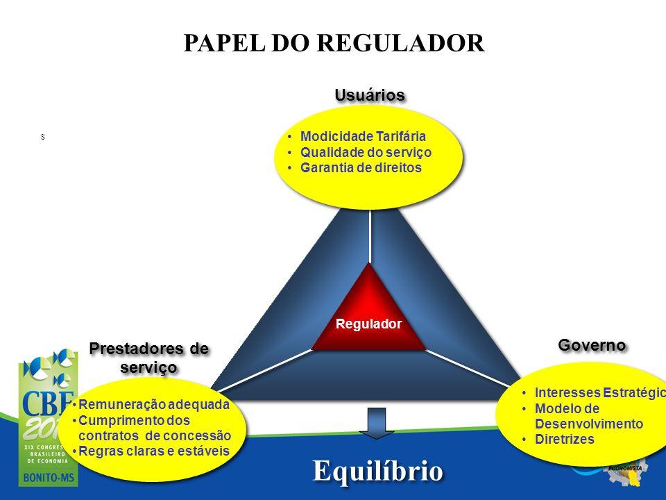 PAPEL DO REGULADOR S Regulador Modicidade Tarifária Qualidade do serviço Garantia de direitos Remuneração adequada Cumprimento dos contratos de conces