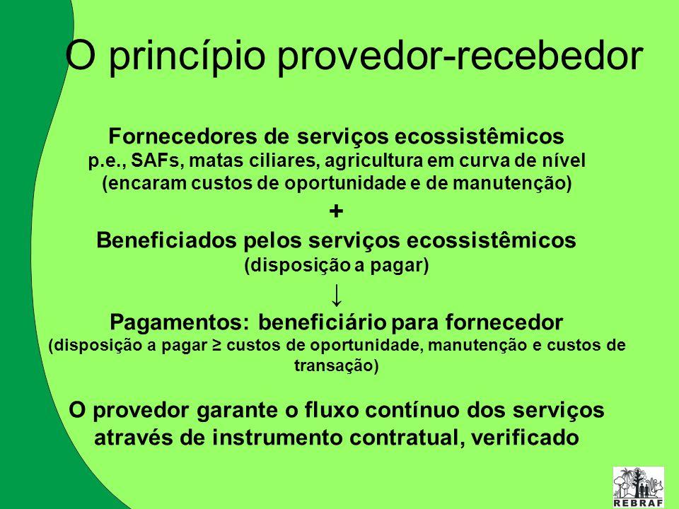 O princípio provedor-recebedor Fornecedores de serviços ecossistêmicos p.e., SAFs, matas ciliares, agricultura em curva de nível (encaram custos de op