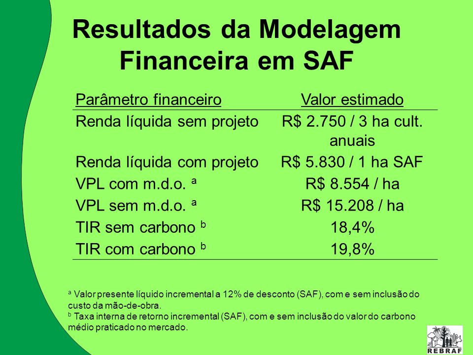 Resultados da Modelagem Financeira em SAF Parâmetro financeiroValor estimado Renda líquida sem projetoR$ 2.750 / 3 ha cult. anuais Renda líquida com p