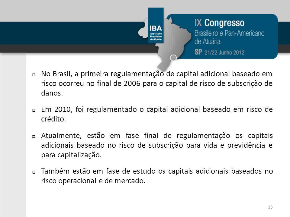 No Brasil, a primeira regulamentação de capital adicional baseado em risco ocorreu no final de 2006 para o capital de risco de subscrição de danos. Em