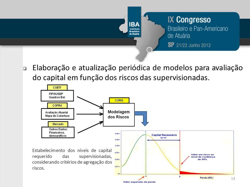 Elaboração e atualização periódica de modelos para avaliação do capital em função dos riscos das supervisionadas. Estabelecimento dos níveis de capita