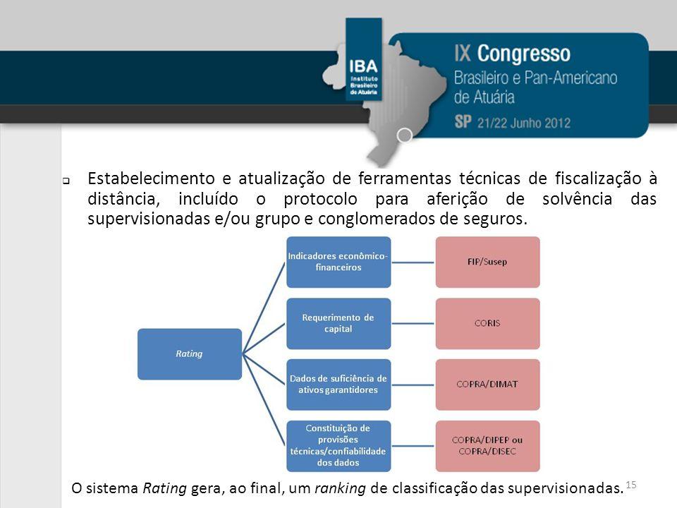 Estabelecimento e atualização de ferramentas técnicas de fiscalização à distância, incluído o protocolo para aferição de solvência das supervisionadas