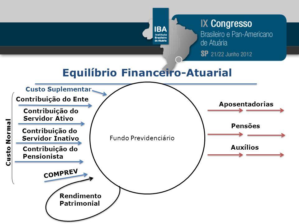 Equilíbrio Financeiro-Atuarial Fundo Previdenciário Custo Suplementar Contribuição do Ente Contribuição do Servidor Ativo Contribuição do Servidor Ina
