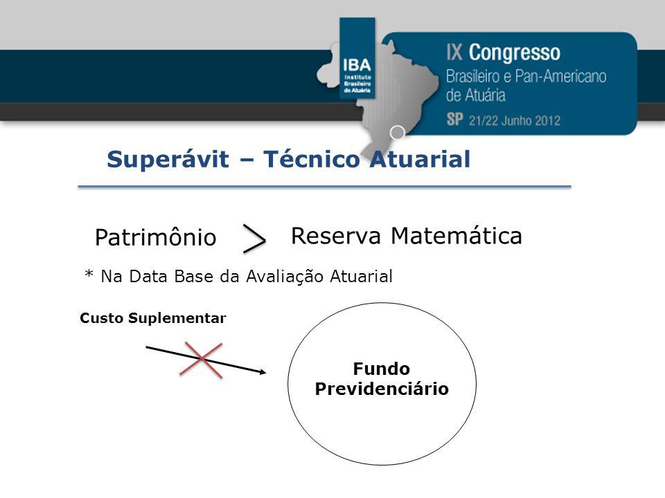 Superávit – Técnico Atuarial Patrimônio Reserva Matemática * Na Data Base da Avaliação Atuarial Custo Suplementar Fundo Previdenciário