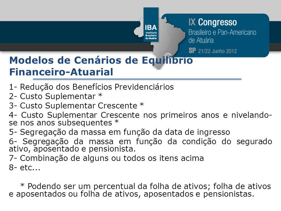 Modelos de Cenários de Equilíbrio Financeiro-Atuarial 1- Redução dos Benefícios Previdenciários 2- Custo Suplementar * 3- Custo Suplementar Crescente