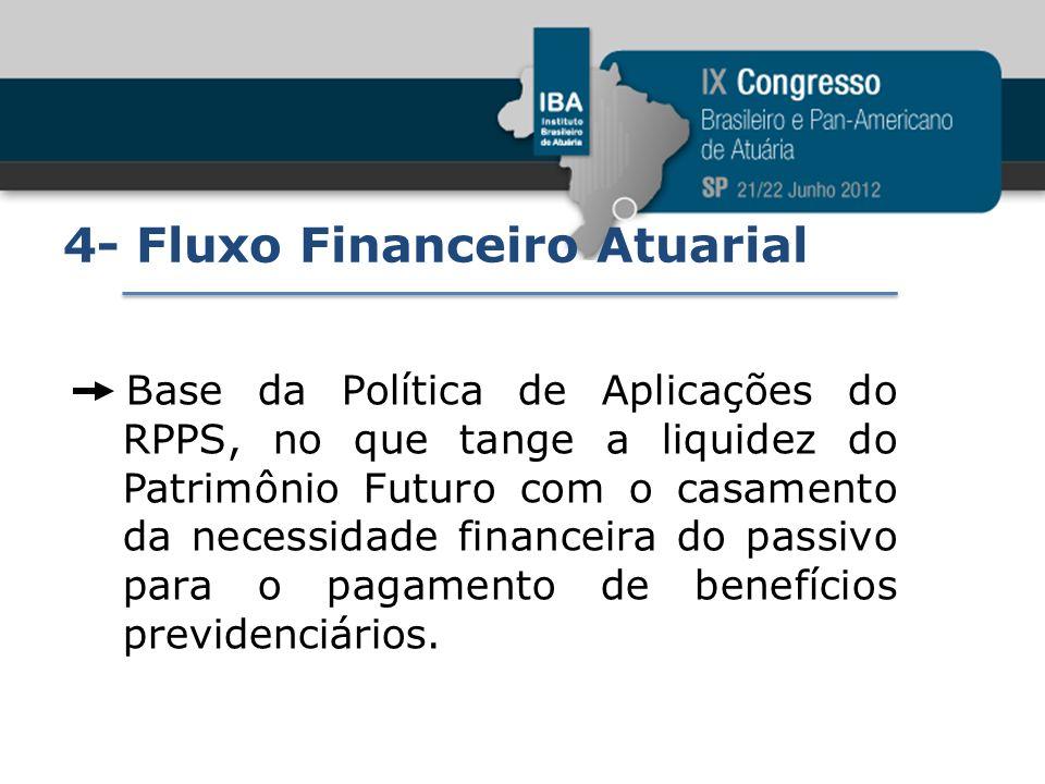 4- Fluxo Financeiro Atuarial Base da Política de Aplicações do RPPS, no que tange a liquidez do Patrimônio Futuro com o casamento da necessidade finan